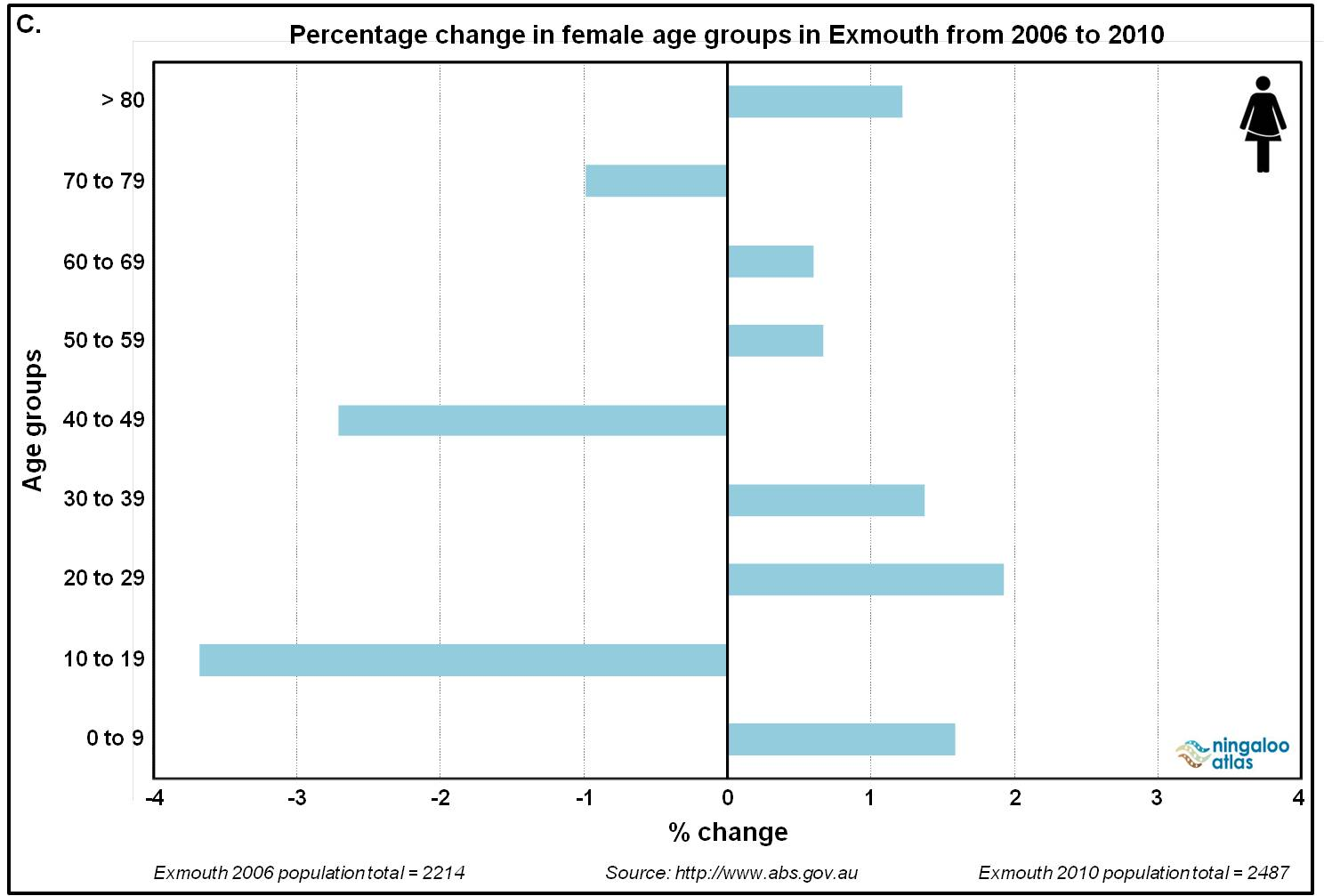 Exmouth female age group change