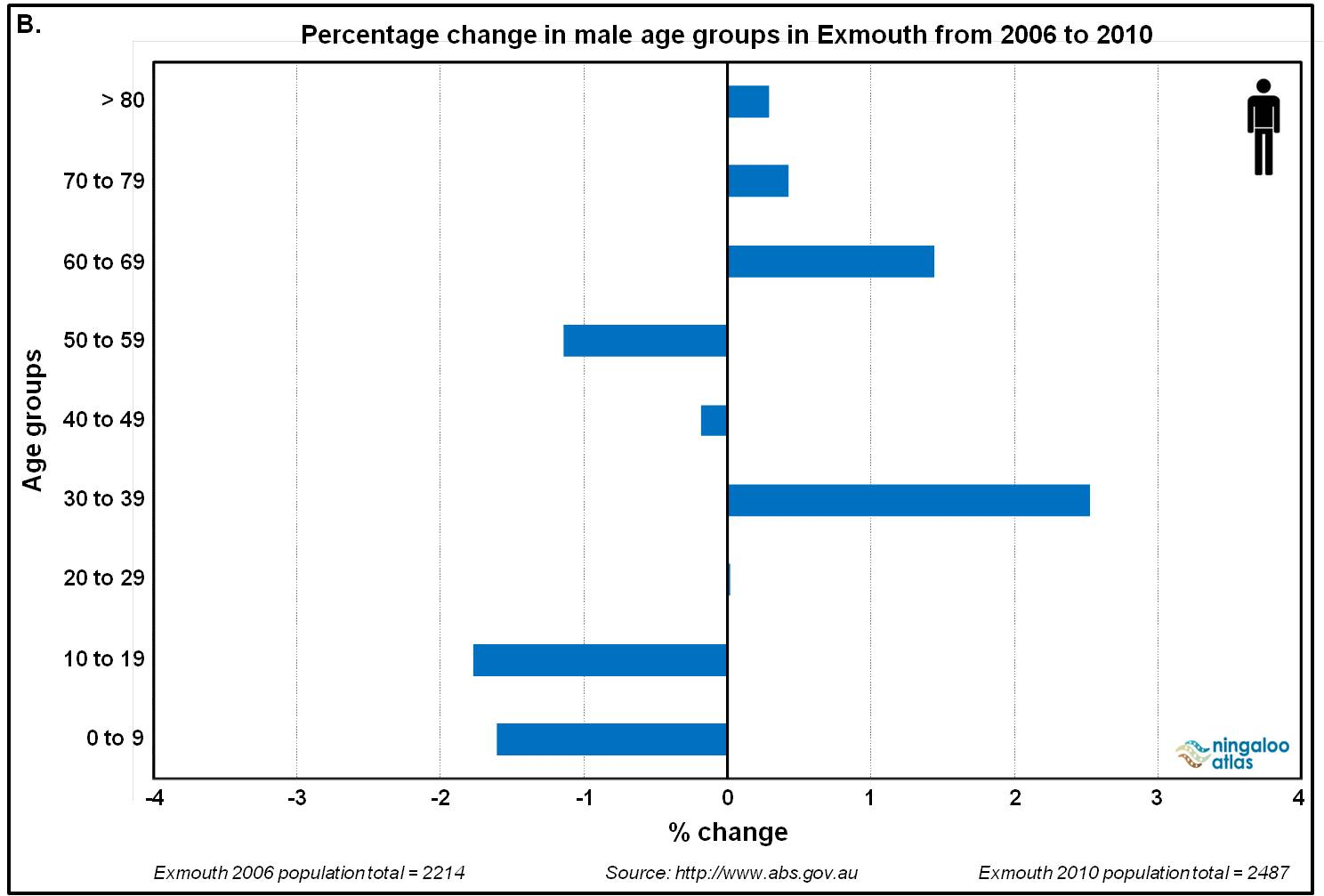 Exmouth male age group change