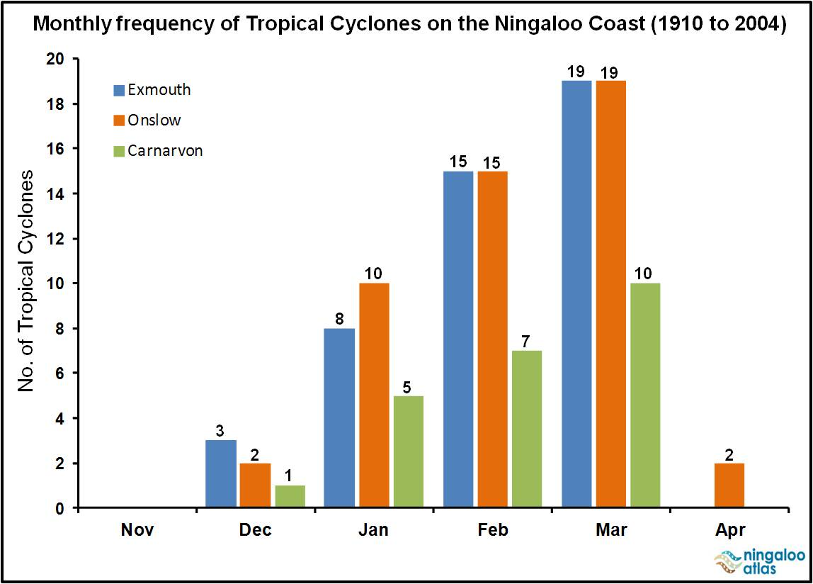 frequency of tropical cyclones in the Tropical cyclones 505 figure 3503a storm tracksthe width of the arrow indicates the approximate frequency of storms the wider the arrow the higher the frequency.
